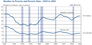 Percent and number below the poverty threshold...