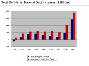 Deficit and debt increases 2001–2009. Gross de...
