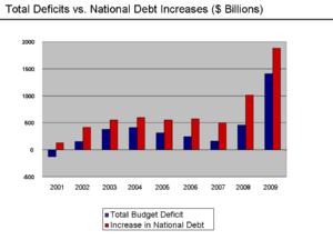Deficit and debt increases 2001–2009. Gross de...