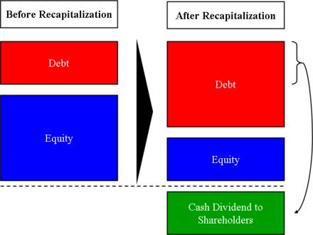 Dividend recapitalization  Wikipedia