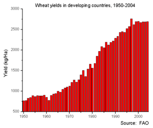 Wheat yields in developing countries, 1950 to ...