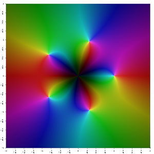 function \frac{z^3}{z^5-1} in the complex plane