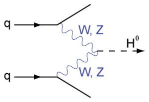 BosonFusion-Higgs