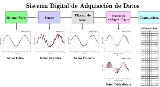 DigitalDAQv3ESPANOL