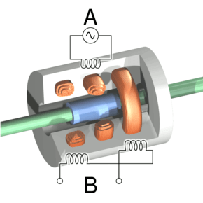 what is lvdt explain it with neat diagram transmission assembly linear variable differential transformer wikipedia cutaway view of an current driven through the primary coil at a causing induction to be generated secondary coils b