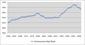 English: Used in wikipedia:Homeownership in th...