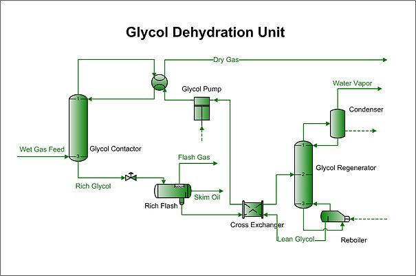 ethylene phase diagram 4l80e wiring glycol dehydration - wikipedia