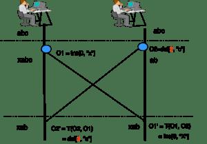 basic idea behind ot
