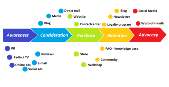 Customer journey with touchpoints English