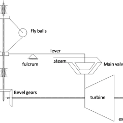 What Is Lvdt Explain It With Neat Diagram Rb25 Coil Pack Wiring Steam Turbine Governing Wikipedia