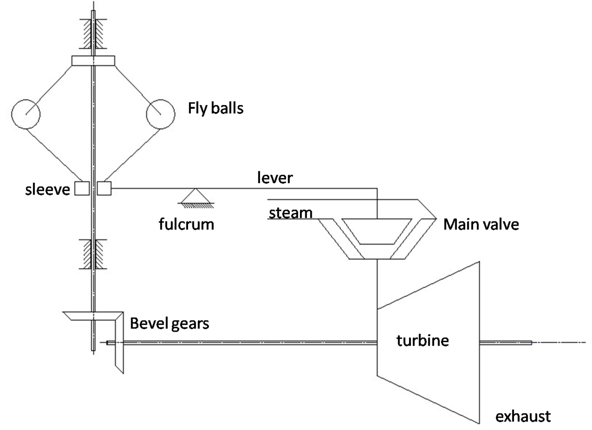 what is lvdt explain it with neat diagram 2002 pontiac sunfire radio wiring steam turbine governing wikipedia