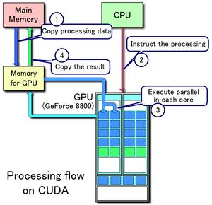 English: CUDA processing flow