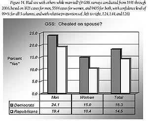 Alleged percentages of adultery attributed to ...