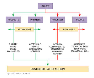 English: TICSS Customer Service Measurement Model