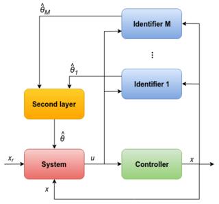 basic automobile wiring diagram circular arrow 3 adaptive control - wikipedia