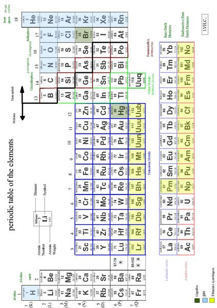 File Periodic Table Of The Elements