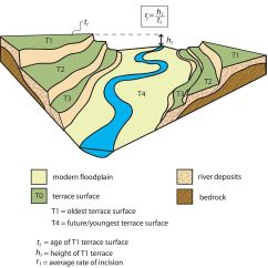 Diagram Of A Delta Landform Australian Domestic Switchboard Wiring River Terraces Tectonicclimatic Interaction Wikipedia