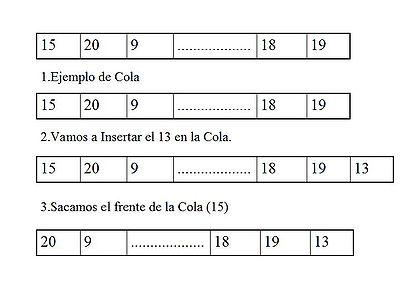 Ejemplo de Cola