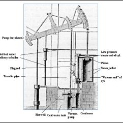 James Watt Steam Engine Diagram Mg Midget Wiring Caballo De Fuerza Wikipedia La Enciclopedia Libre