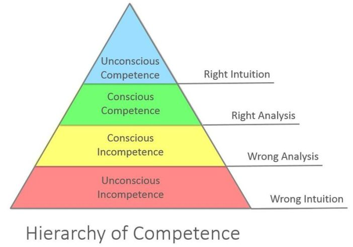Competence Hierarchy