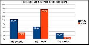 Español: Frecuencias de uso de las líneas del ...