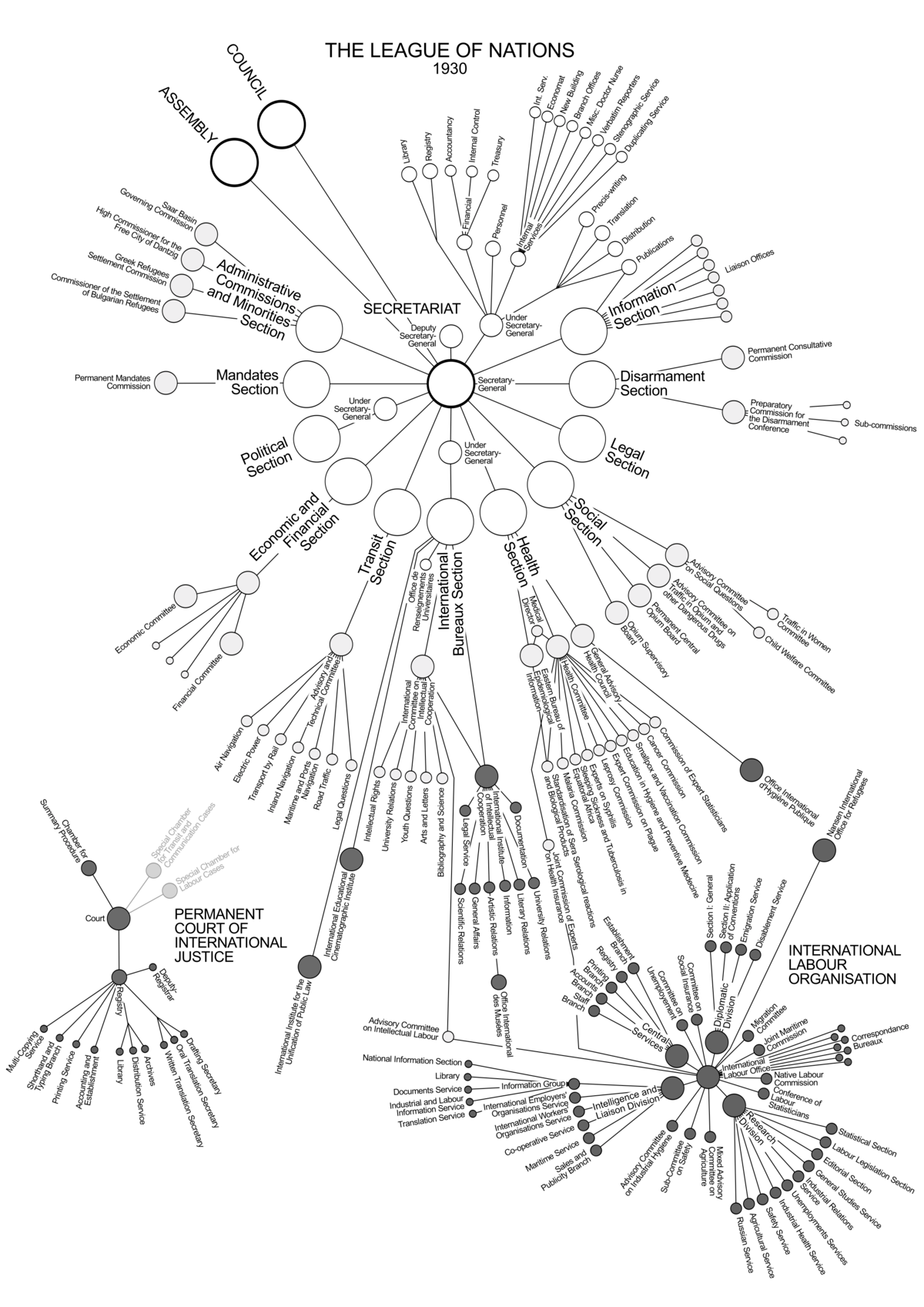 human evolution tree diagram ford falcon au wiring organisation of the league nations - wikipedia