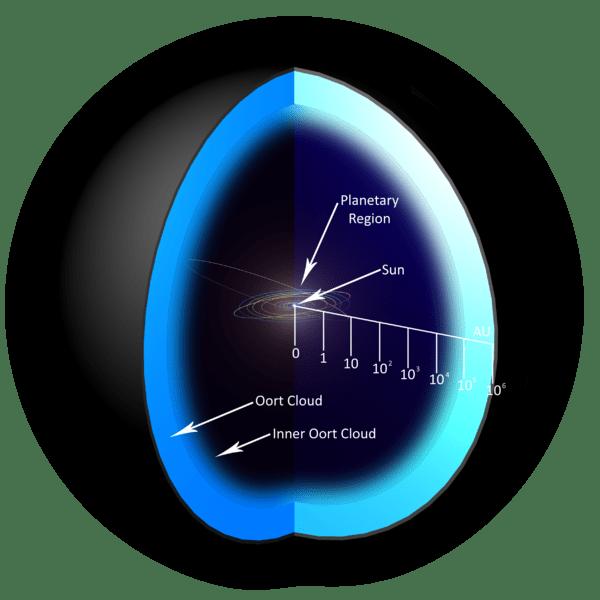 Αρχείο:OortCloud P-sys(PNG-fin)1.png