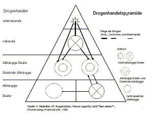 Drogen-Handelspyramide, Germany.
