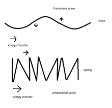 Waves/Transverse, Longitudinal and Torsional waves