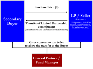 English: Diagram of secondary market transfer ...