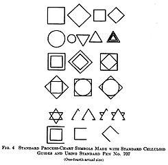 File:Standard Symbols-Chart Symbols Made with Standard