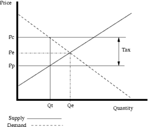 A diagram showing the effect of a per unit tax...