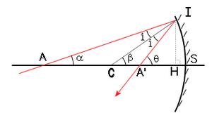 Concave mirror math