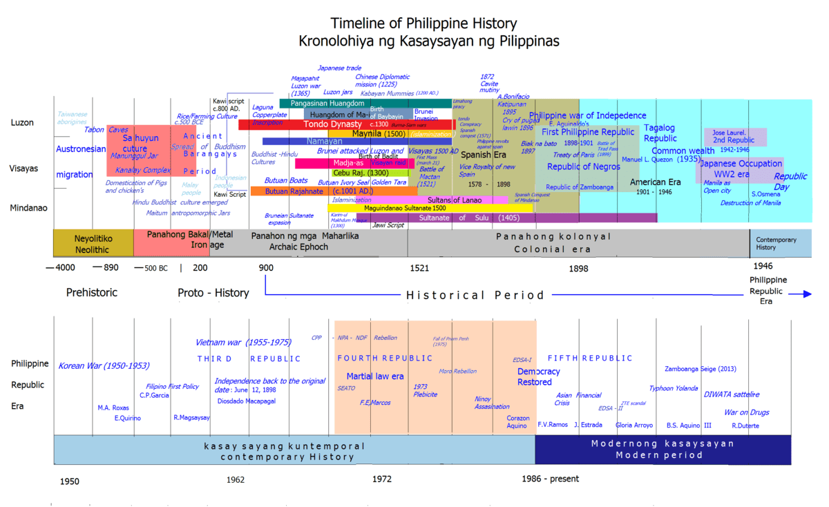 hight resolution of timeline of philippine history