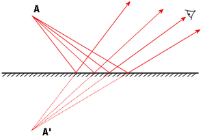A ray diagram for a plane mirror
