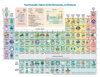 File:The Periodic Table of the Elements in Pictures.pdf ...