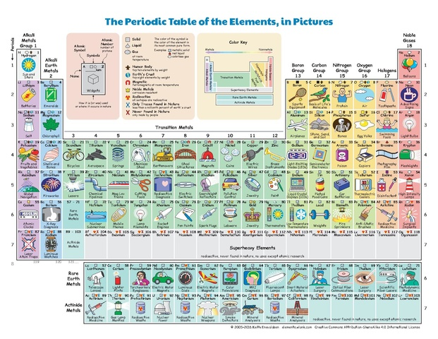 FileThe Periodic Table of the Elements in Picturespdf