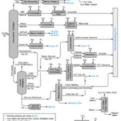 Ammonia Cooling System Diagram Hp Laptop Charger Wiring Nelson Complexity Index - Wikipedia