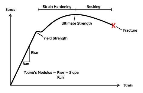 Stress–strain curve - Wikipedia
