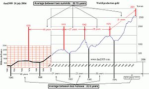 This graph shows the annual world gold product...