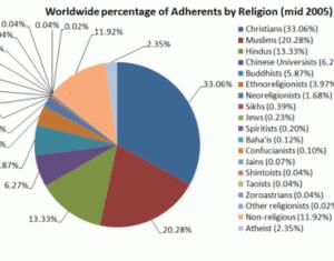 Major Religious Groups Wikipedia The Free Encyclopedia