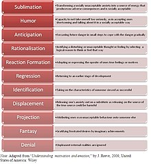 Defence mechanism - Wikipedia