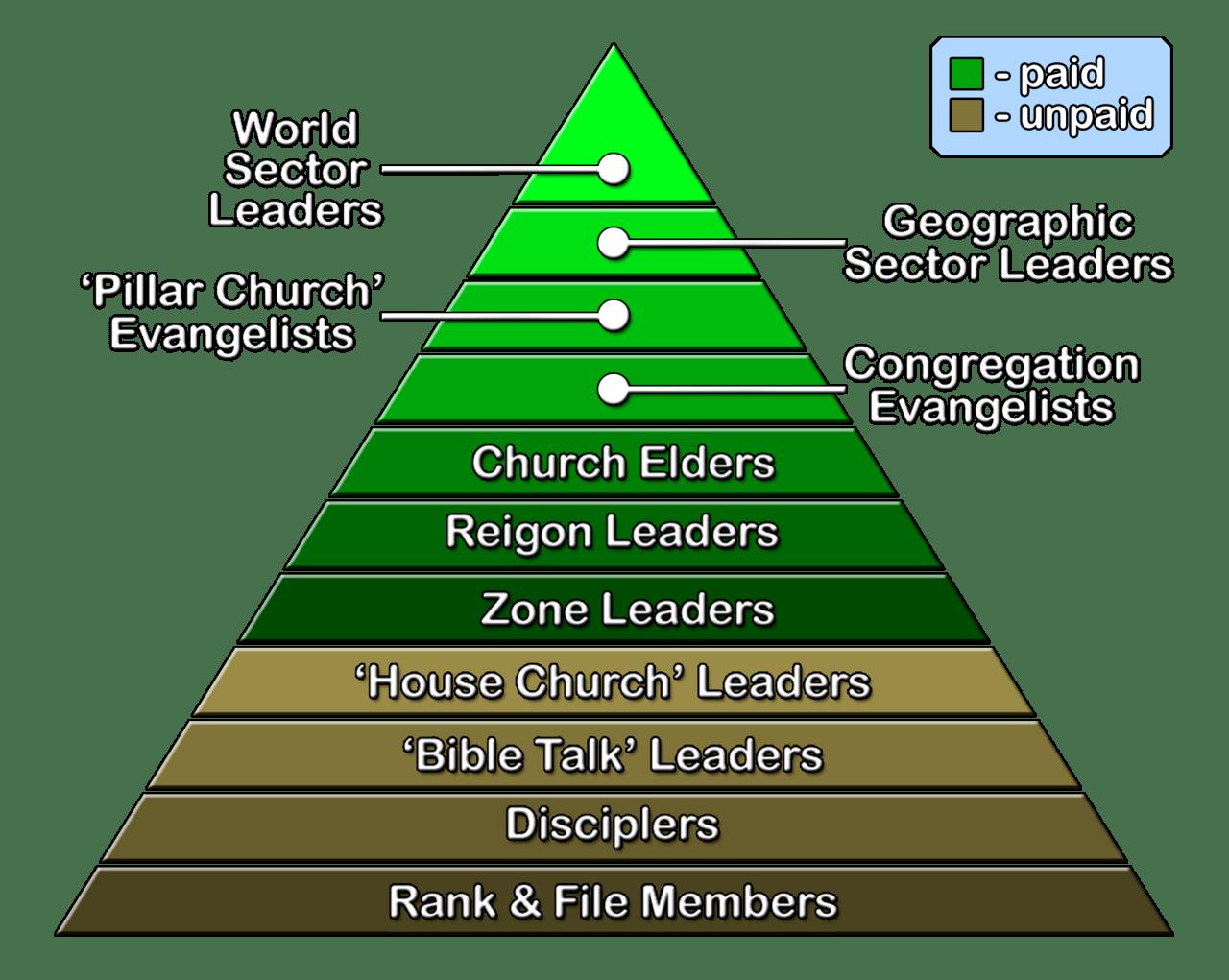 catholic church structure diagram 07 cobalt radio wiring file international churches of christ congregational