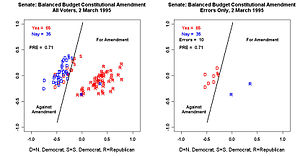 English: Senate Vote on Balanced Budget Amendm...