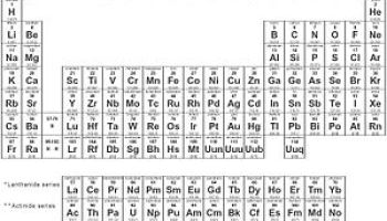 Two New Elements Added To Periodic Table