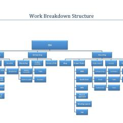 Project Team Structure Diagram Daisy Powerline Parts Engineering Experience 4 Design A Small Solar Vehicle