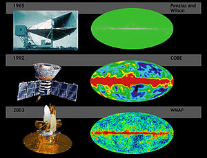A comparison of the sensitivity of WMAP with C...