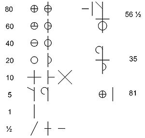 Image of numerals employed by Basque millers.