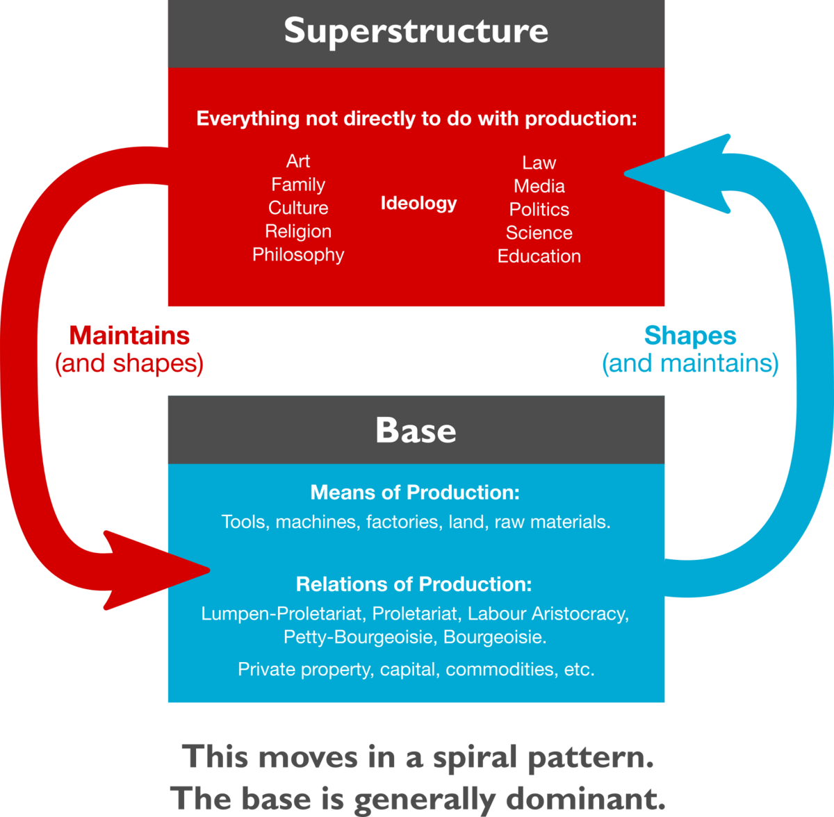 Base and superstructure  Wikipedia