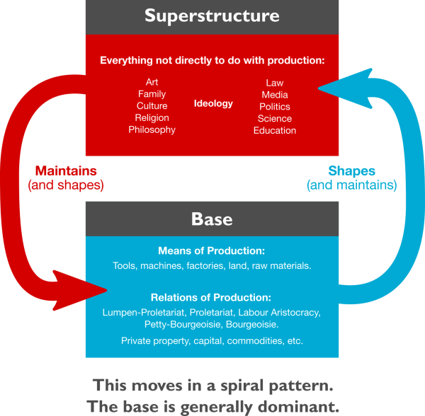 Base And Superstructure - Wikipedia